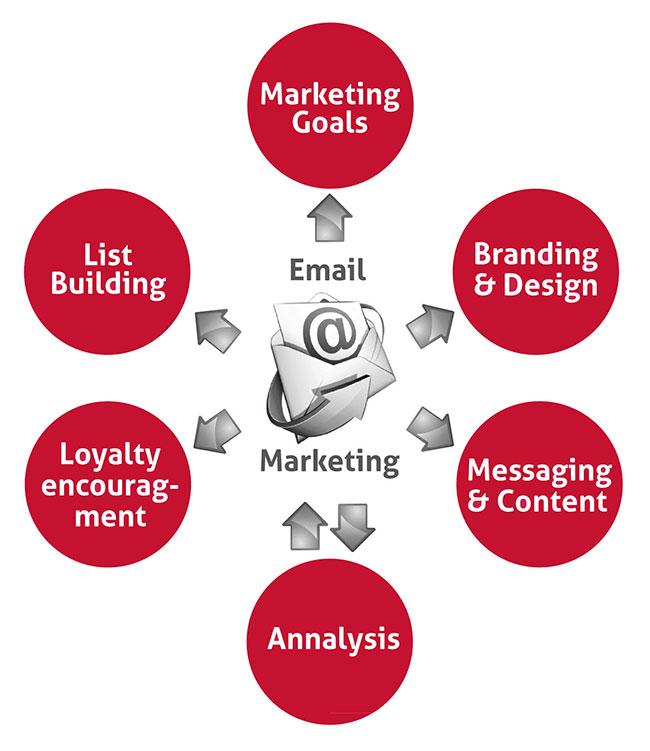 E-mail-Marketing-Strategy